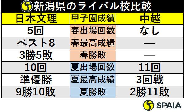 新潟県のライバル校比較