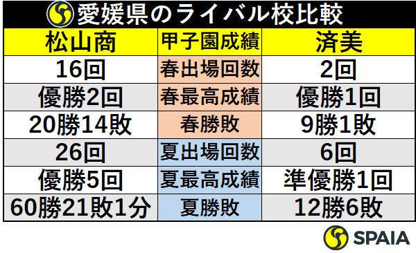 愛媛県のライバル校比較