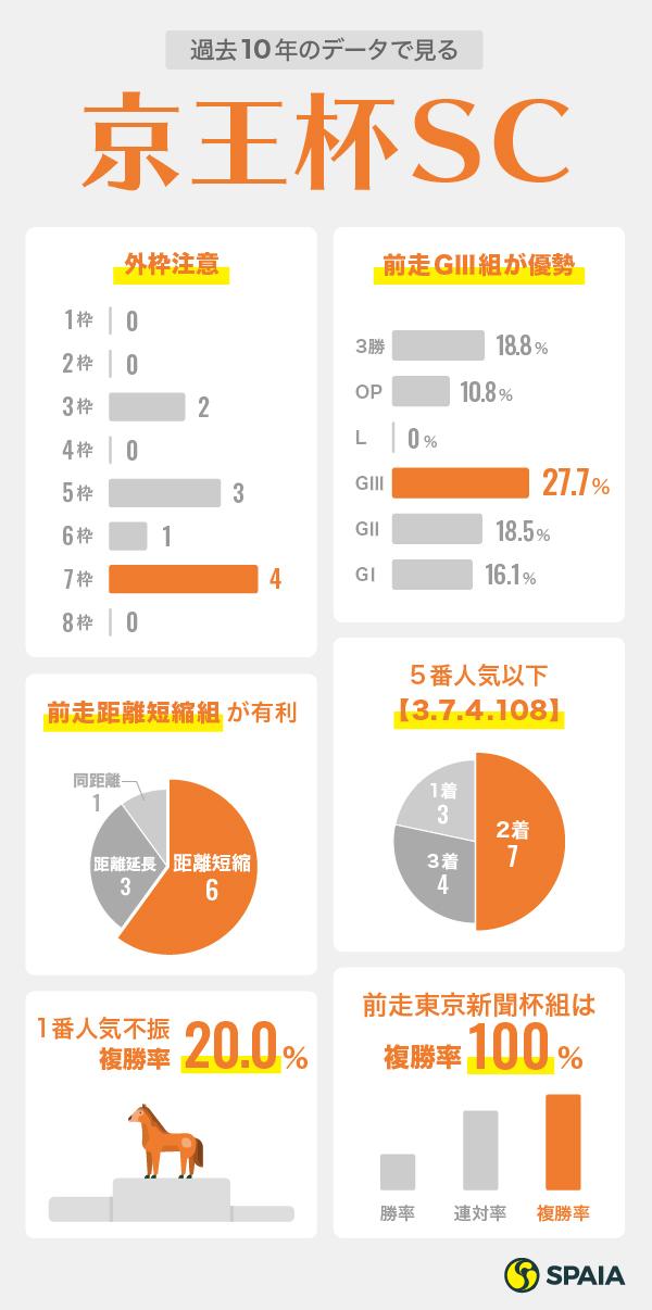 2020年京王杯スプリングカップデータインフォグラフィック