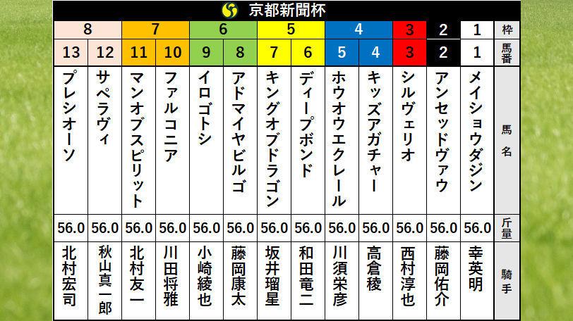 2020年京都新聞杯枠順