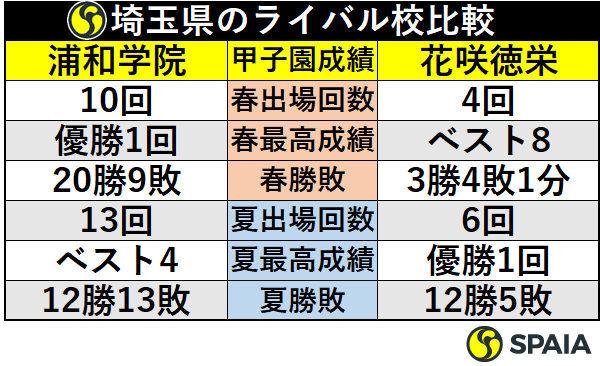埼玉県のライバル校比較