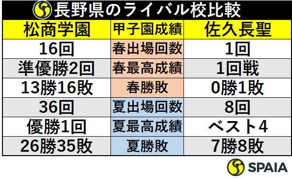 長野県のライバル校比較