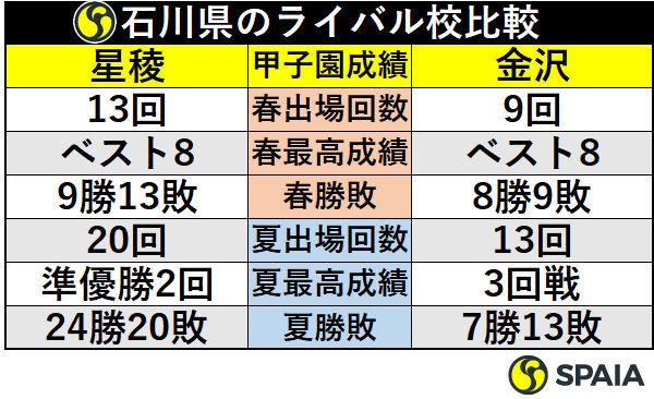 石川県のライバル校比較