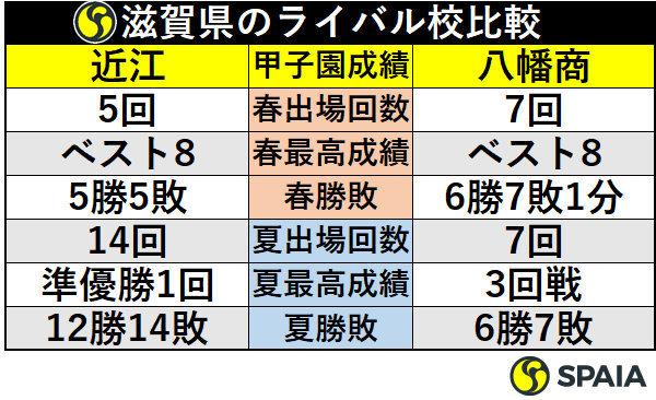 滋賀県のライバル校比較