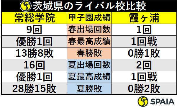 茨城県のライバル校比較