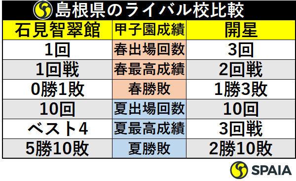 島根県のライバル校比較