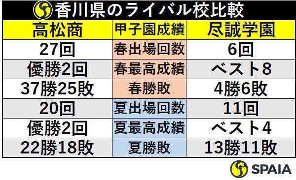 香川県のライバル校比較