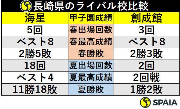 長崎県のライバル校比較