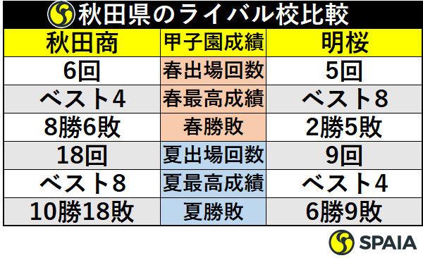 秋田県のライバル校比較