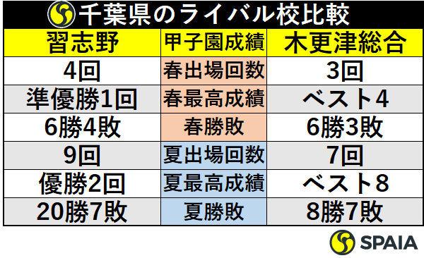 千葉県のライバル校比較