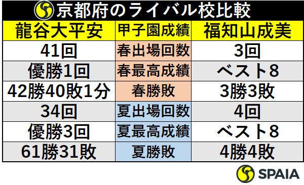 京都府のライバル校比較