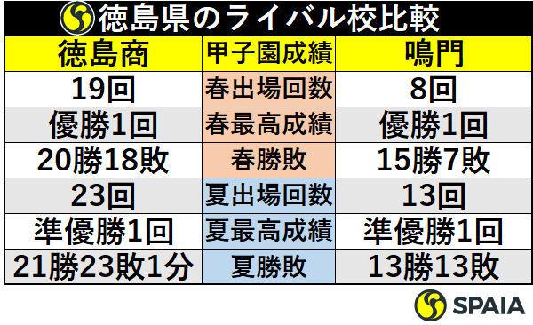 徳島県のライバル校比較