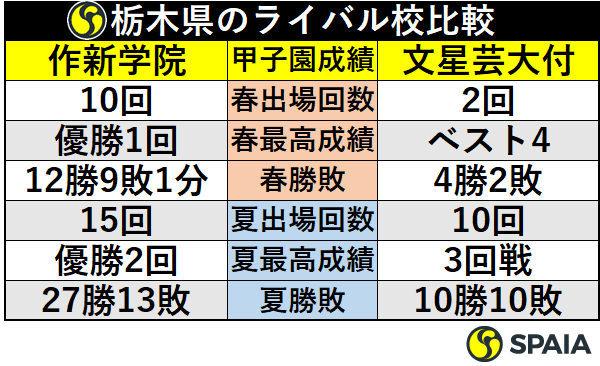 栃木県のライバル校比較
