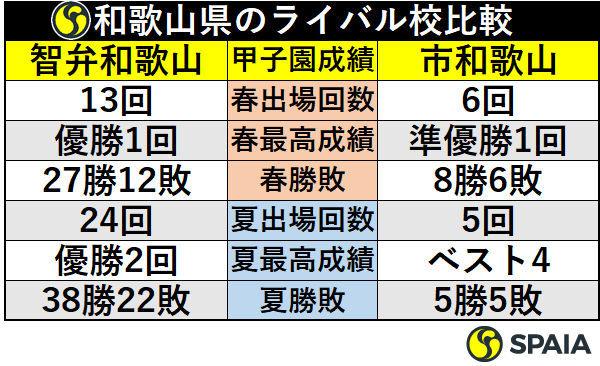 和歌山県のライバル校比較