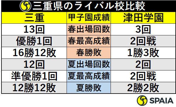 三重県のライバル校比較