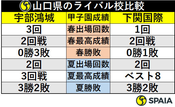 山口県のライバル校比較
