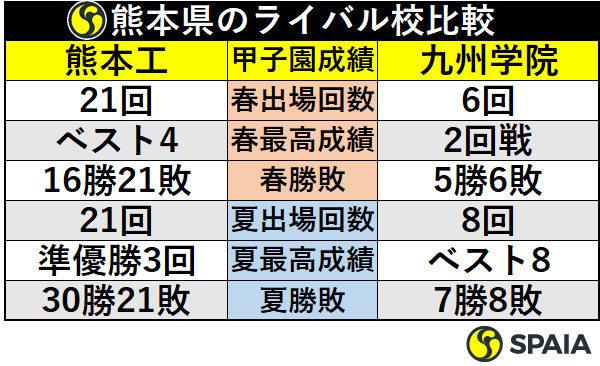 熊本県のライバル校比較