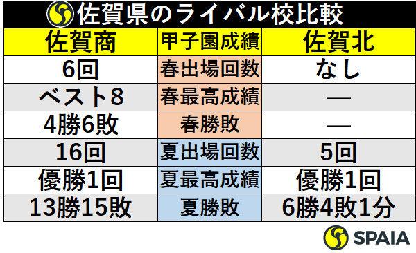 佐賀県のライバル校比較