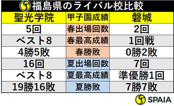福島県のライバル校比較