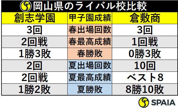 岡山県のライバル校比較