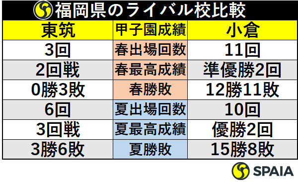 福岡県のライバル校比較