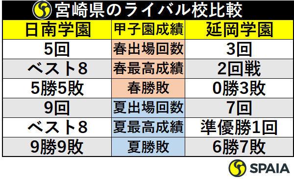 宮崎県のライバル校比較