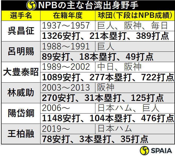 NPBの台湾出身野手比較