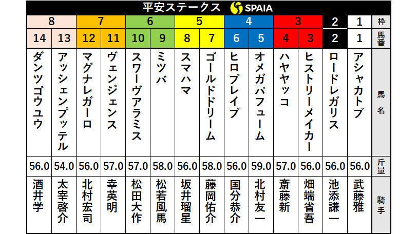 【平安S枠順】オメガパフュームは4枠5番 出戻り4連勝の2枠2番ロードレガリスにとって気になるデータとは?