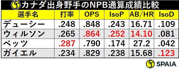 カナダ出身野手のNPB通算成績比較