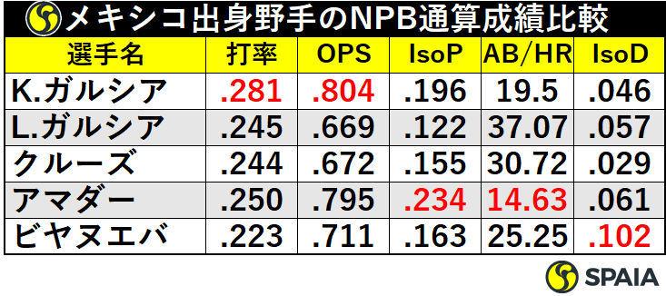 メキシコ出身野手のNPB通算成績比較