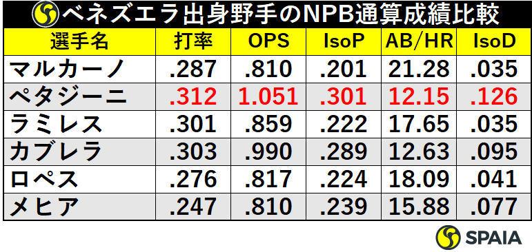 ベネズエラ出身野手のNPB通算成績比較
