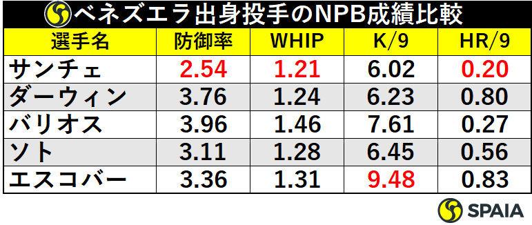 ベネズエラ出身投手のNPB通算成績比較