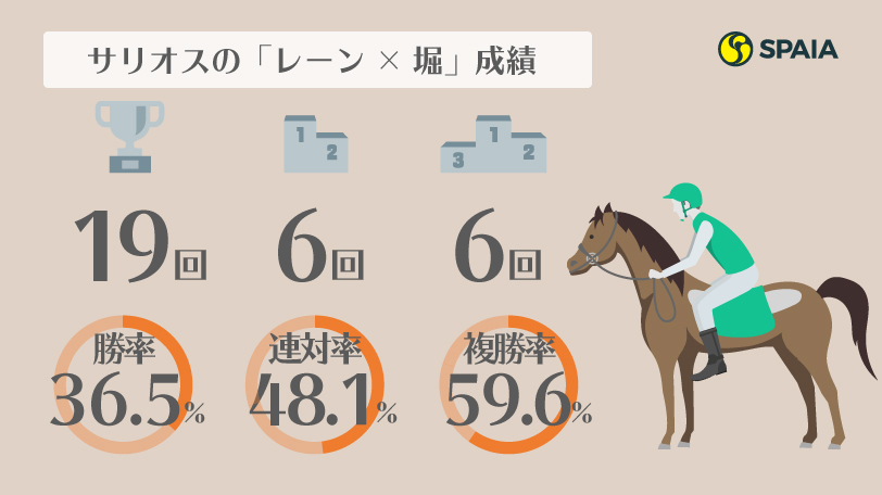 2020年日本ダービー・堀厩舎とレーン騎手の成績