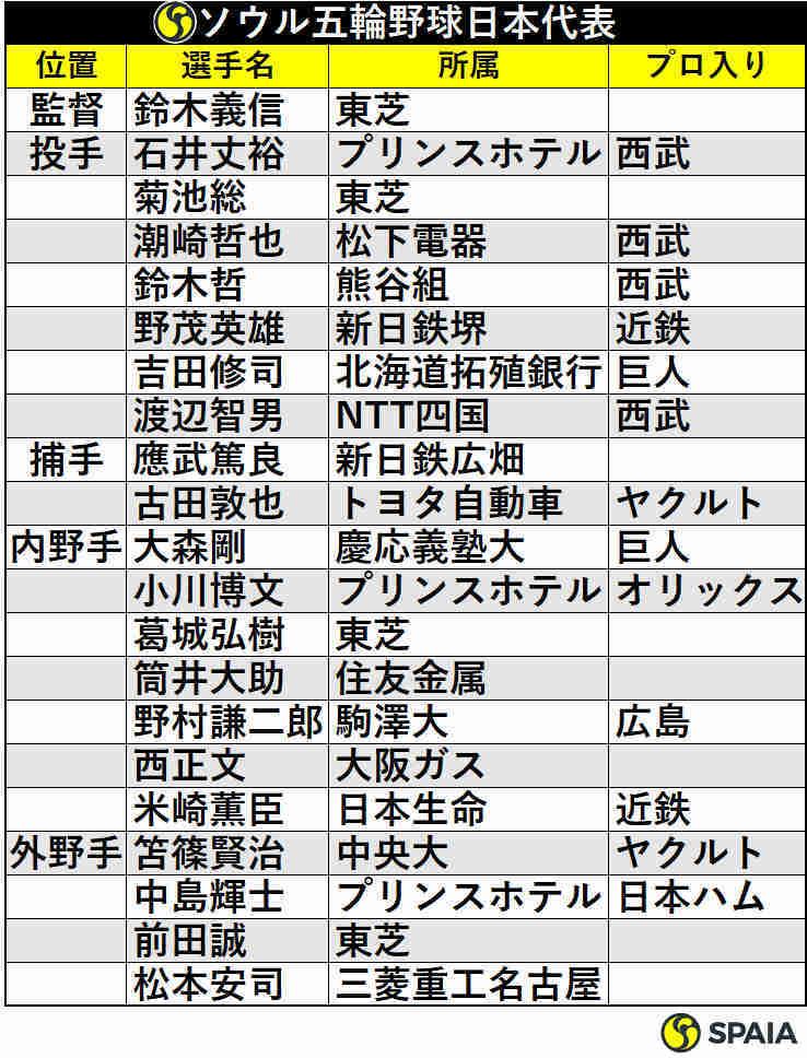 ソウル五輪野球日本代表