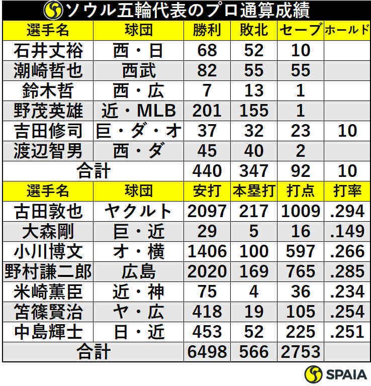 ソウル五輪代表のプロ通算成績