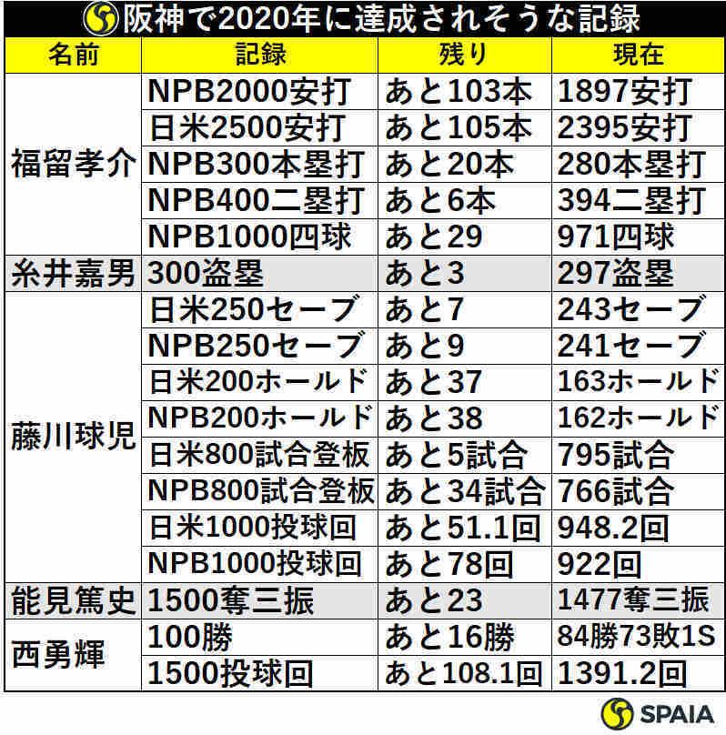 阪神で2020年に達成されそうな記録