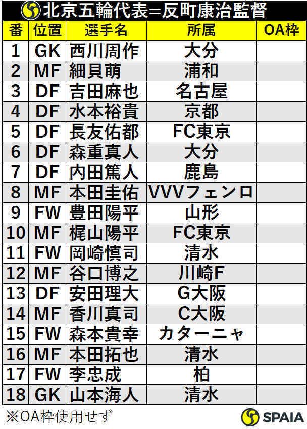 北京五輪日本代表
