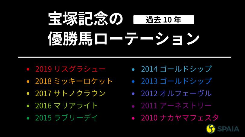 宝塚記念過去10年の勝ち馬