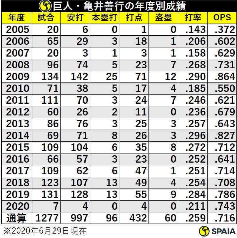 巨人・亀井善行の年度別成績