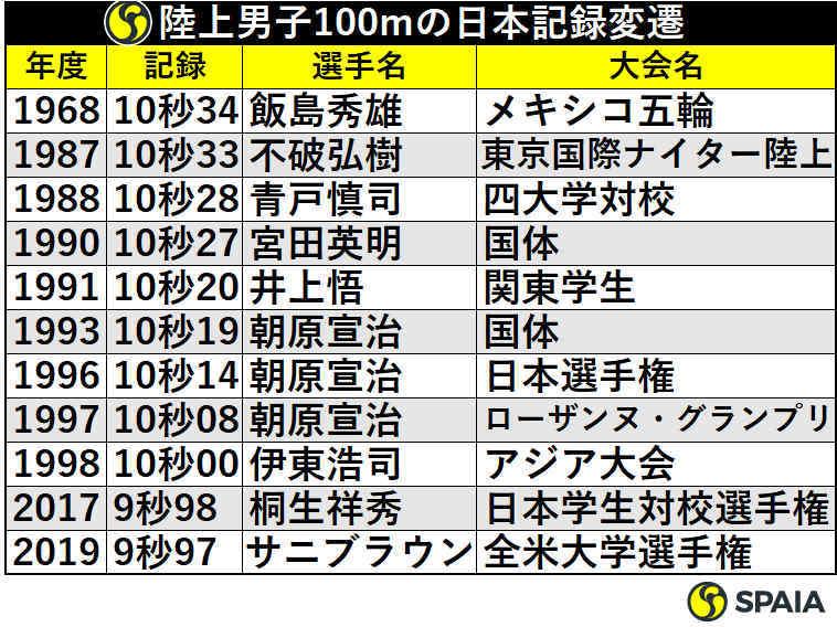 陸上男子100メートルの日本記録変遷