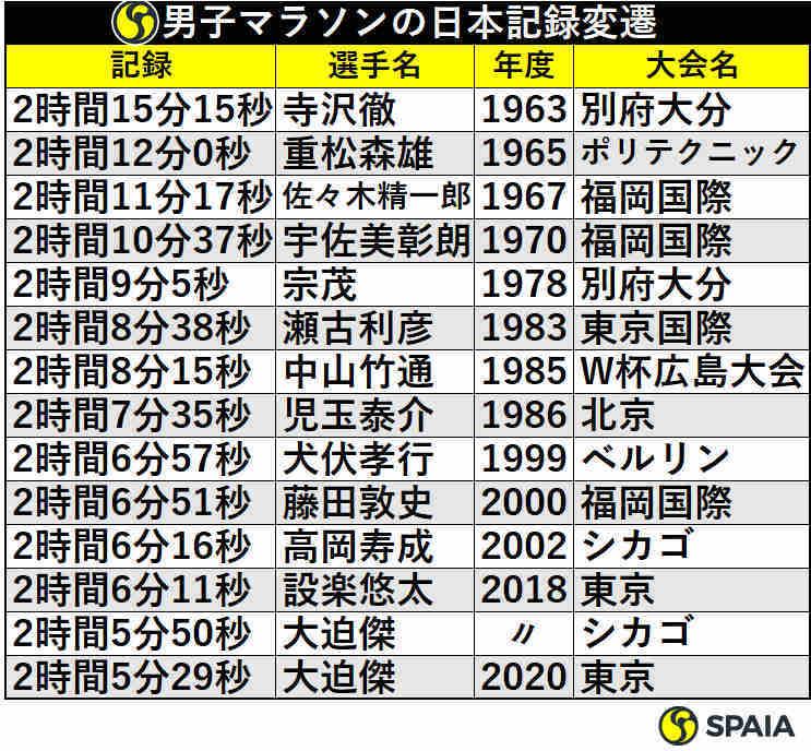 男子マラソンの日本記録変遷【キーワード】