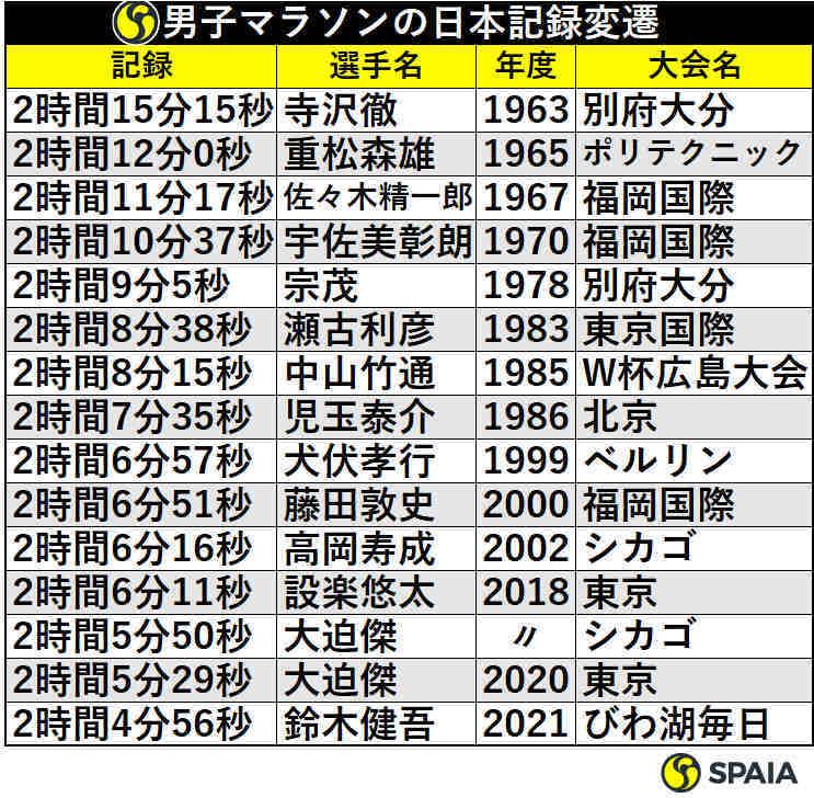 男子マラソンの日本記録変遷