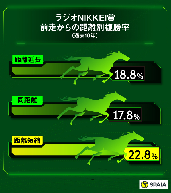 過去10年のラジオNIKKEI賞前走からの距離別成績