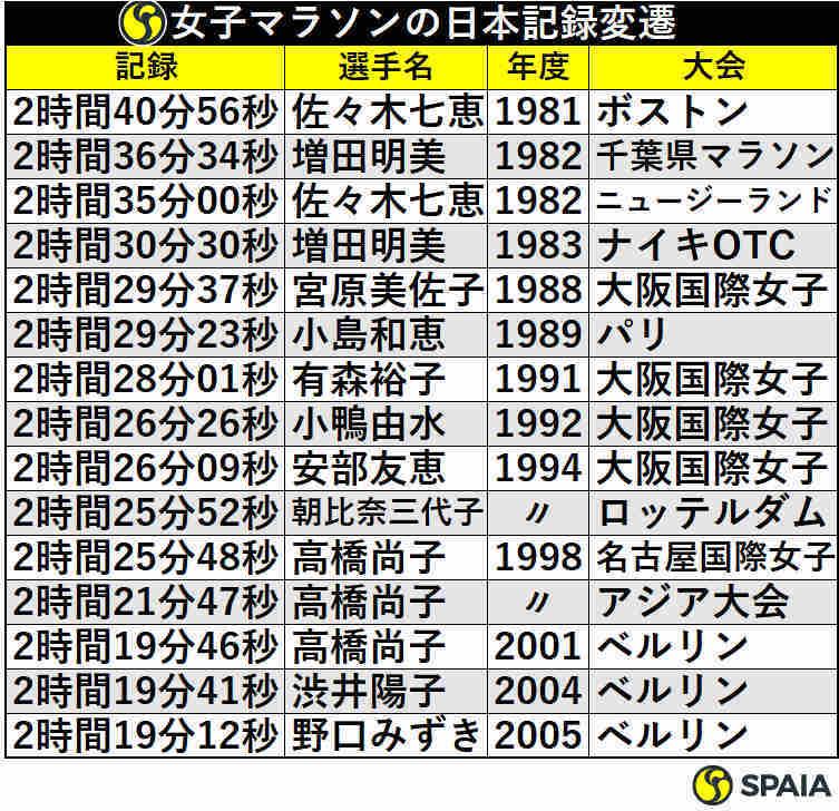 女子マラソンの日本記録変遷