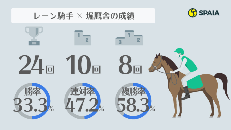 2020年七夕賞データインフォグラフィック