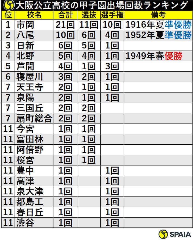 大阪公立高校の甲子園出場回数ランキング
