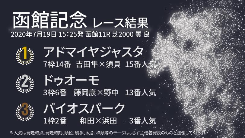 2020年函館記念結果ⒸSPAIA