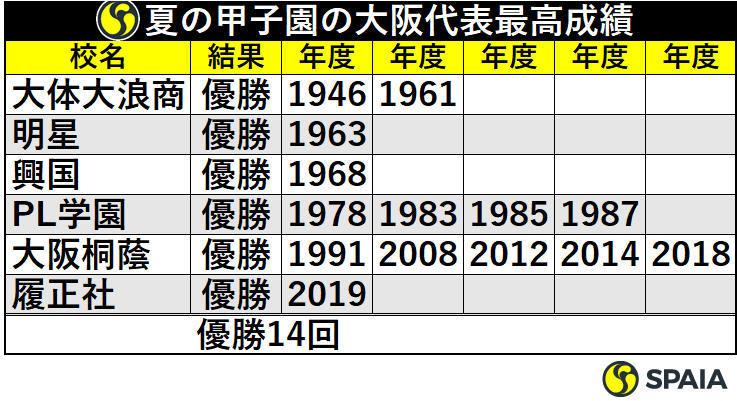 夏の甲子園の大阪代表最高成績