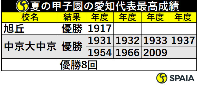 夏の甲子園の愛知代表最高成績