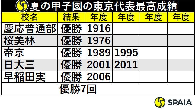 夏の甲子園の東京代表最高成績